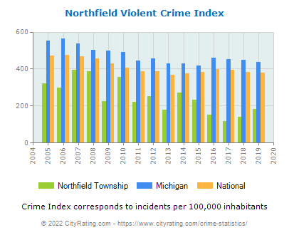 Northfield Township Violent Crime vs. State and National Per Capita