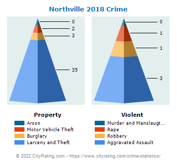 Northville Crime 2018