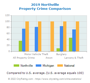 Northville Property Crime vs. State and National Comparison