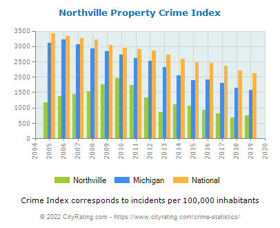 Northville Property Crime vs. State and National Per Capita