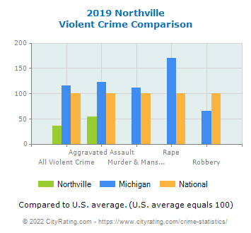 Northville Violent Crime vs. State and National Comparison