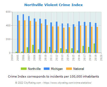 Northville Violent Crime vs. State and National Per Capita