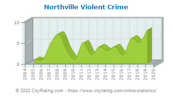 Northville Violent Crime