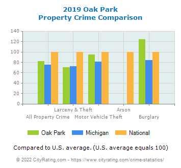 Oak Park Property Crime vs. State and National Comparison