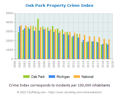 Oak Park Property Crime vs. State and National Per Capita