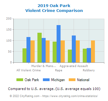 Oak Park Violent Crime vs. State and National Comparison