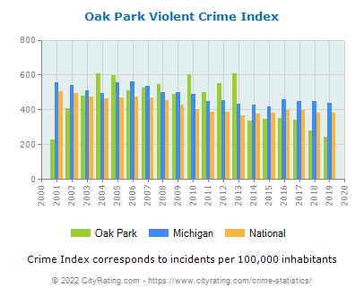 Oak Park Violent Crime vs. State and National Per Capita