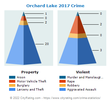 Orchard Lake Crime 2017