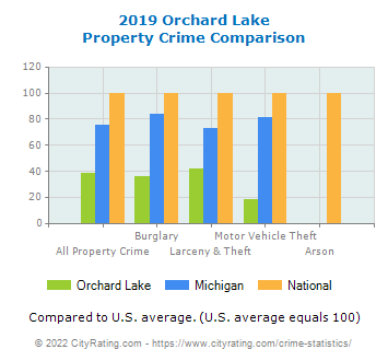 Orchard Lake Property Crime vs. State and National Comparison