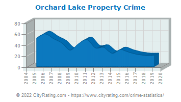 Orchard Lake Property Crime
