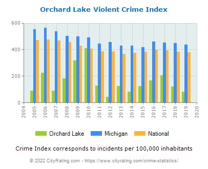 Orchard Lake Violent Crime vs. State and National Per Capita