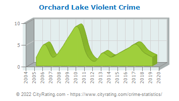 Orchard Lake Violent Crime
