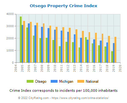 Otsego Property Crime vs. State and National Per Capita