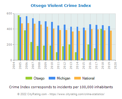 Otsego Violent Crime vs. State and National Per Capita