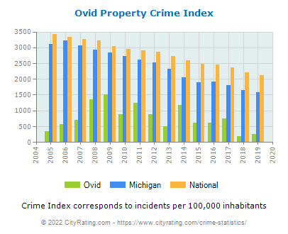 Ovid Property Crime vs. State and National Per Capita
