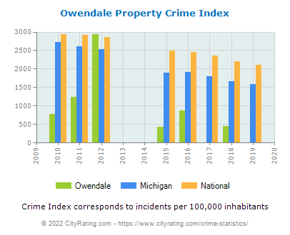 Owendale Property Crime vs. State and National Per Capita