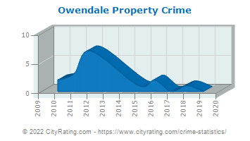 Owendale Property Crime