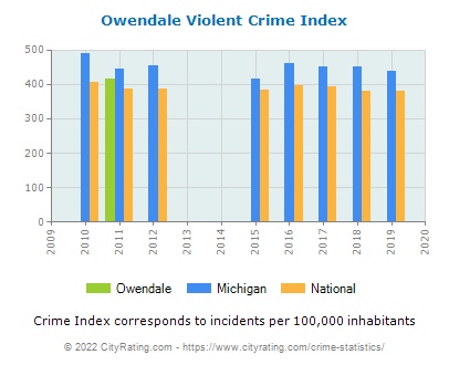 Owendale Violent Crime vs. State and National Per Capita