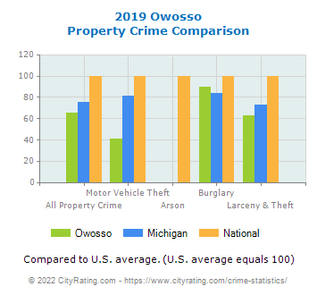 Owosso Property Crime vs. State and National Comparison