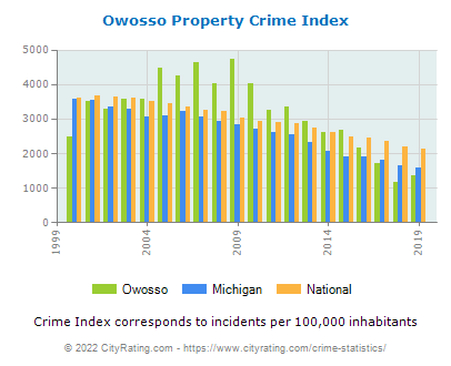 Owosso Property Crime vs. State and National Per Capita