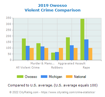 Owosso Violent Crime vs. State and National Comparison