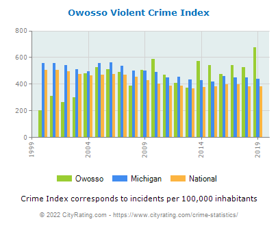 Owosso Violent Crime vs. State and National Per Capita