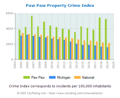 Paw Paw Property Crime vs. State and National Per Capita