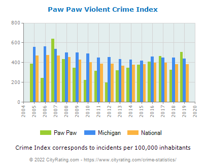 Paw Paw Violent Crime vs. State and National Per Capita
