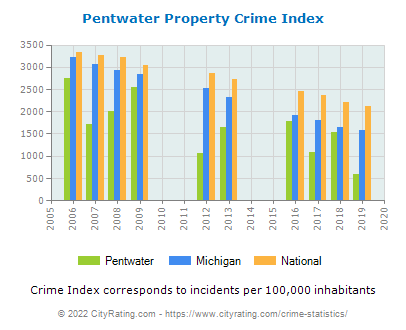 Pentwater Property Crime vs. State and National Per Capita