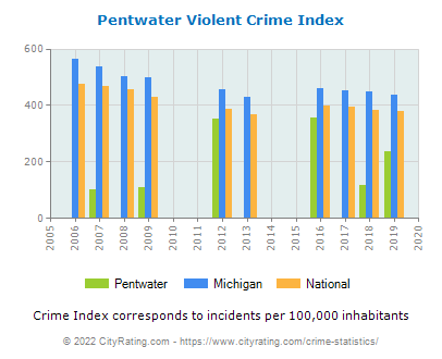 Pentwater Violent Crime vs. State and National Per Capita