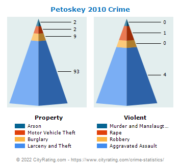 Petoskey Crime 2010