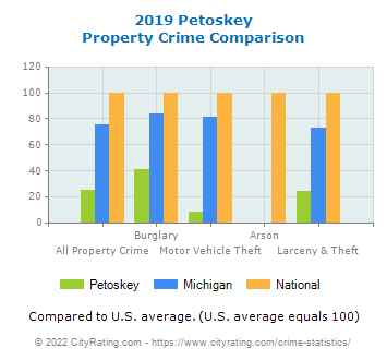 Petoskey Property Crime vs. State and National Comparison