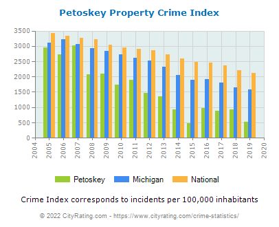 Petoskey Property Crime vs. State and National Per Capita