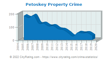 Petoskey Property Crime