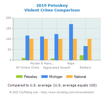 Petoskey Violent Crime vs. State and National Comparison
