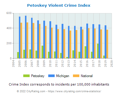 Petoskey Violent Crime vs. State and National Per Capita