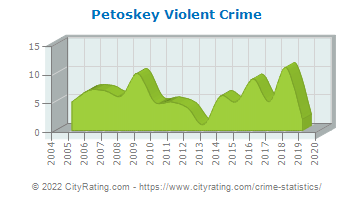 Petoskey Violent Crime