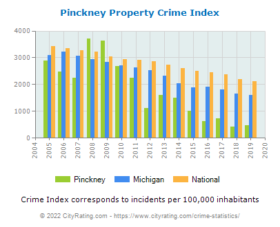 Pinckney Property Crime vs. State and National Per Capita