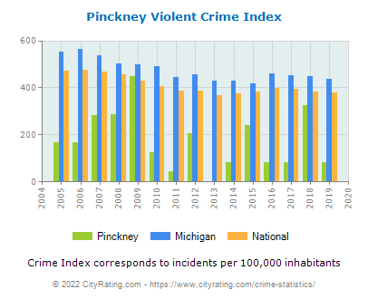 Pinckney Violent Crime vs. State and National Per Capita