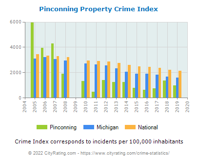 Pinconning Property Crime vs. State and National Per Capita