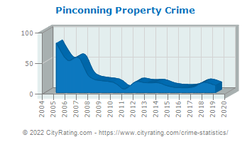 Pinconning Property Crime