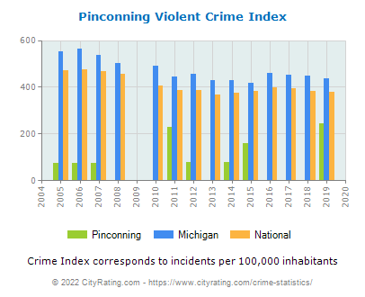 Pinconning Violent Crime vs. State and National Per Capita