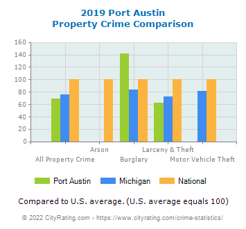 Port Austin Property Crime vs. State and National Comparison