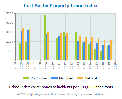 Port Austin Property Crime vs. State and National Per Capita