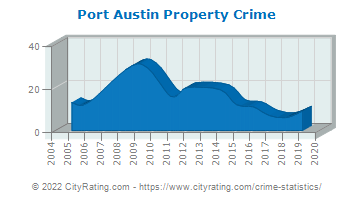 Port Austin Property Crime