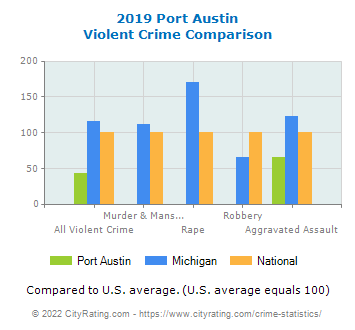 Port Austin Violent Crime vs. State and National Comparison