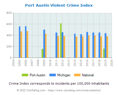 Port Austin Violent Crime vs. State and National Per Capita