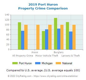 Port Huron Property Crime vs. State and National Comparison