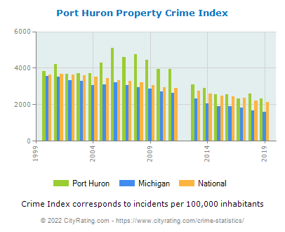 Port Huron Property Crime vs. State and National Per Capita