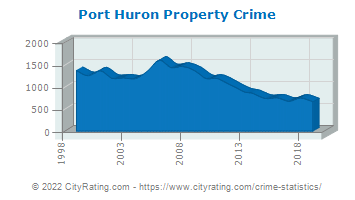Port Huron Property Crime